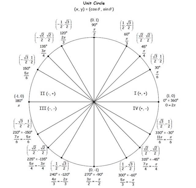 Math 122