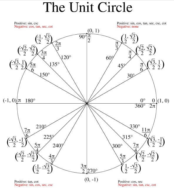 Unit Circle Worksheet Periodic Trends Worksheet Proportions