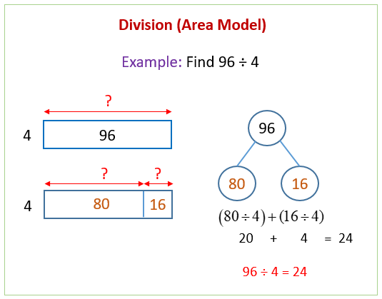 Division Using The Area Model (solutions, Examples, Videos