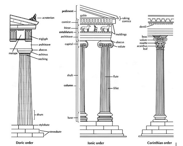 Introduction To Greek Architecture (article)