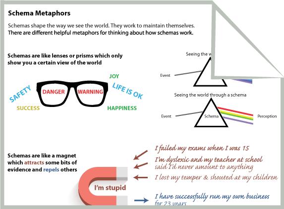 Schema Metaphors