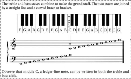 Piano Keyboard Note Naming Worksheets
