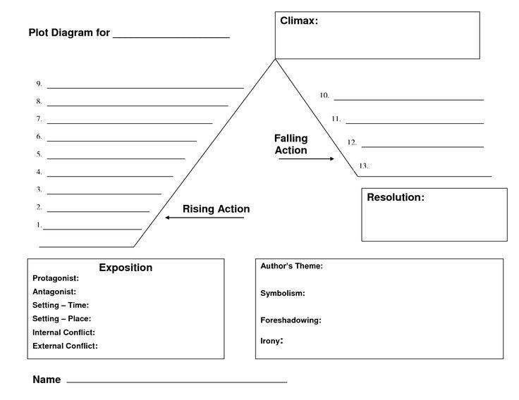 Printable Plot Diagram Middle School