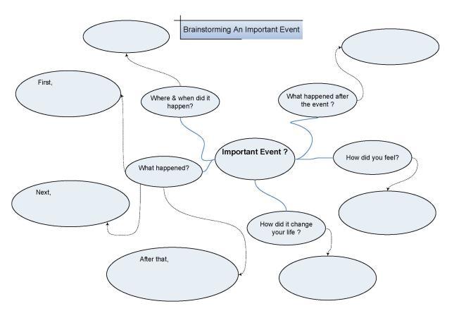 Brainstorming Worksheet Transcription And Translation Worksheet