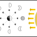 Blank Moon Phases Worksheets