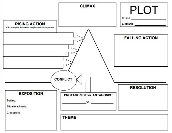Blan Plot Diagram