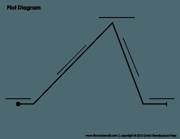 Plot Diagram Blank
