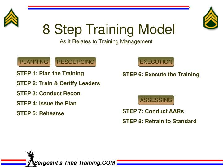 Army 8 Step Training Model 7 Ideas To Organize Your Own