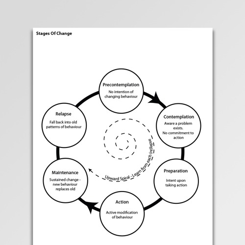 Stages Of Change Worksheet (pdf)