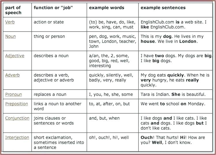 Parts Of Speech Verbs Worksheets Answers