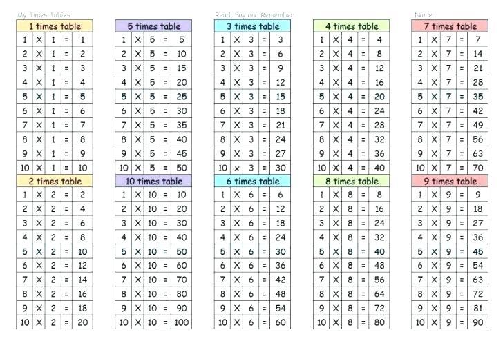 Times Tables Print – Vishalcargopackersmover Com