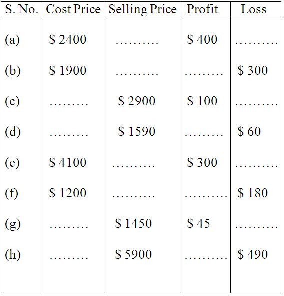 Worksheet On Profit And Loss