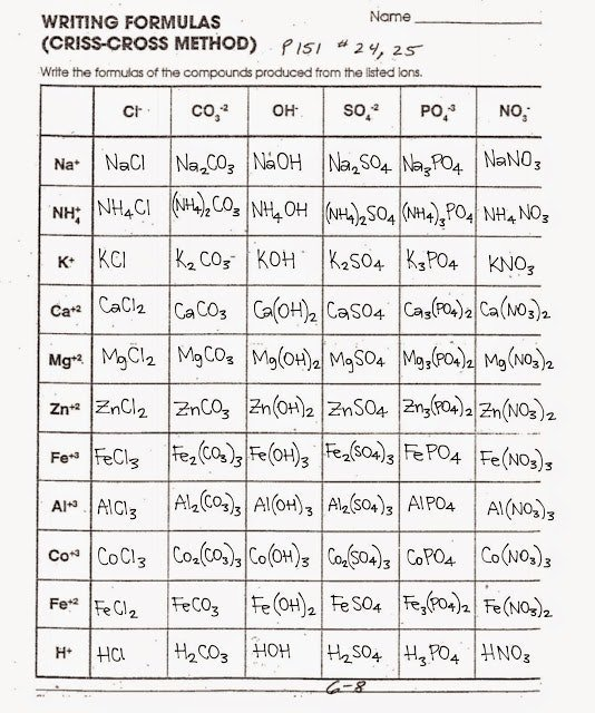 Polyatomic Ionic Formula Writing Worksheets Answers