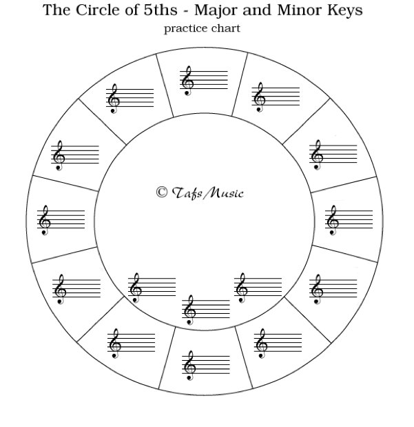 Circle Of Fifths Blank Worksheet