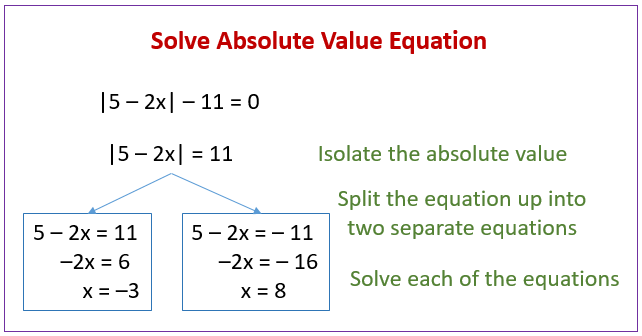 Solving Absolute Value Equations (solutions, Examples, Videos