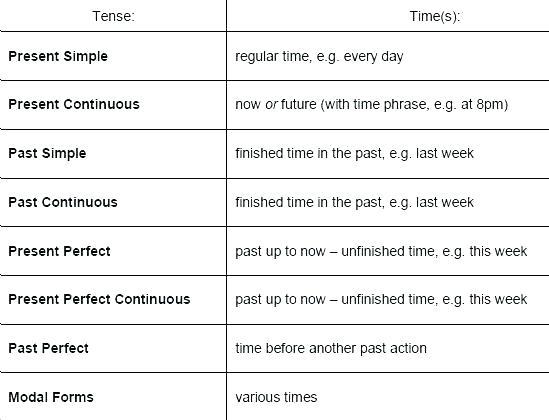 Basic Grammar Worksheet Worksheets Grade 6 4 Months Of Full Size 5
