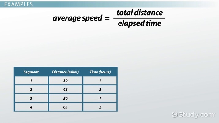 Calculating Average Speed  Formula & Practice Problems