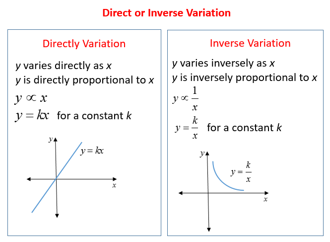 Direct And Inverse Variation (solutions, Examples, Videos