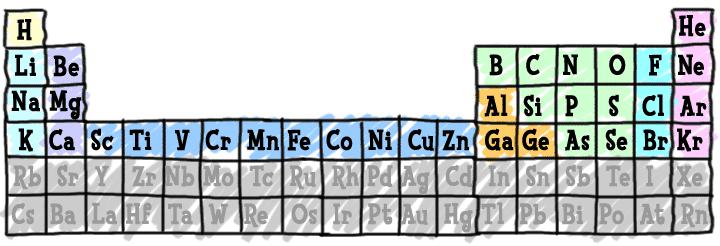 Chem4kids Com  Elements & Periodic Table