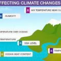 Factors Affecting Climate Worksheets