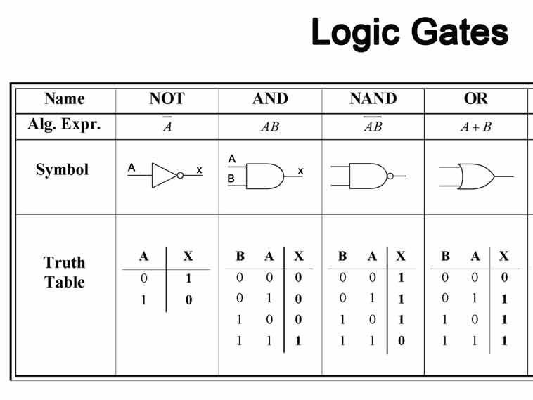 Logic Gates Truth Tables Worksheet By Uselessnerdii