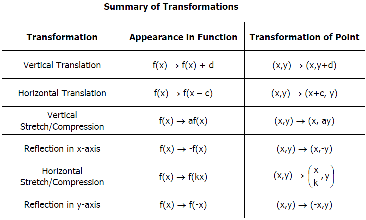Parent Functions And Transformations Worksheet P90x Worksheets