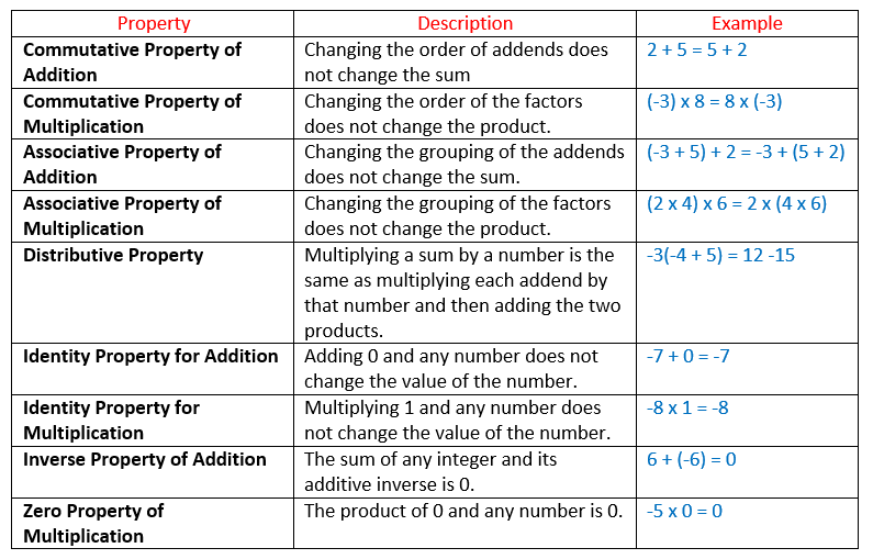 Properties Of Integers (solutions, Examples, Videos)