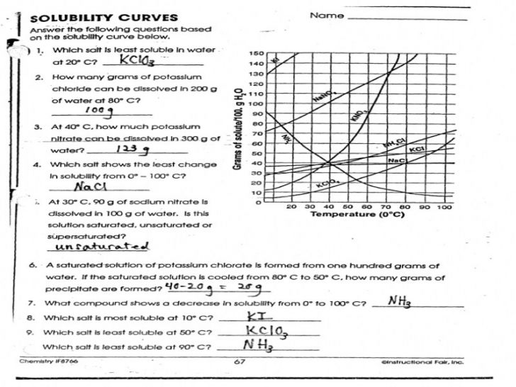 Solubility Curves Worksheets Answers