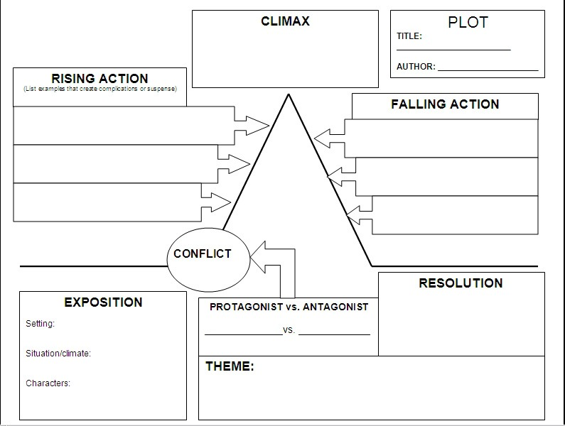 The Highest Point Of Action Or Involvement With The Plot