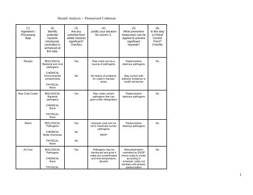Hazard Analysis Worksheet