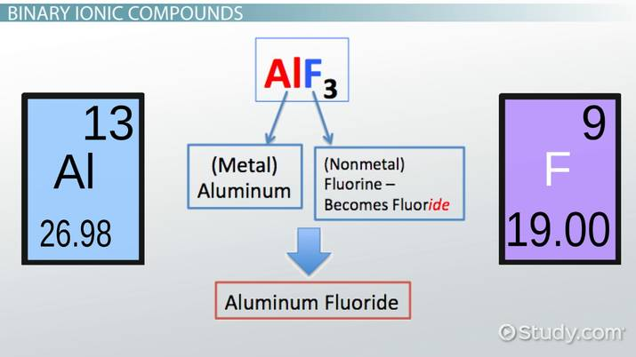 Rules For Naming Ionic Compounds Video With Lesson Transcript