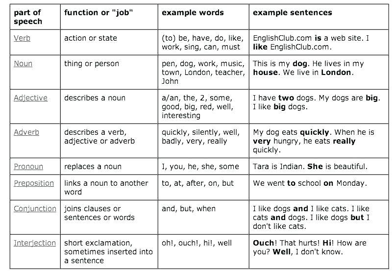 Printable Noun Worksheets – Porti Info