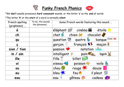 French Phonics Reference Sheet For Beginners