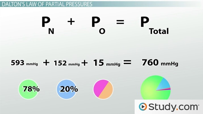 Dalton's Law Of Partial Pressures  Calculating Partial & Total