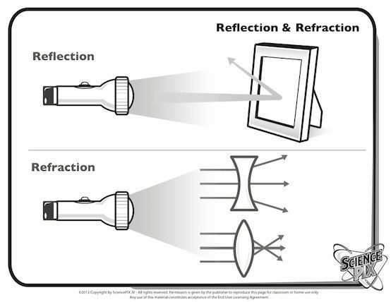 Simplest Diagram Of Refraction On Concave Or Convex Surfaces