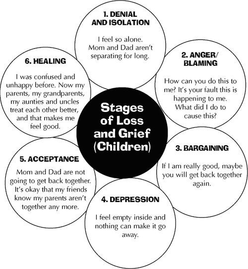 5 Stages Of Loss Worksheets