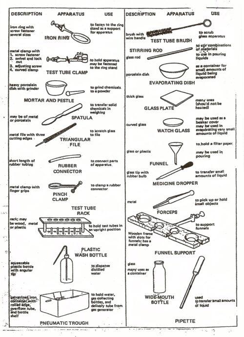 Lab Equipment Worksheet ~ Funresearcher Com