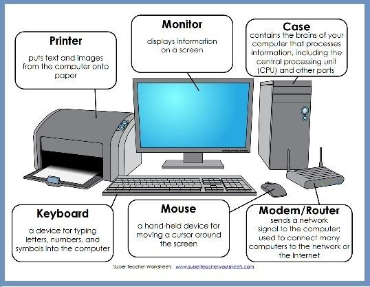 Parts Of A Computer Diagram