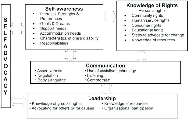Passive Aggressive And Assertive Communication Worksheets Passive