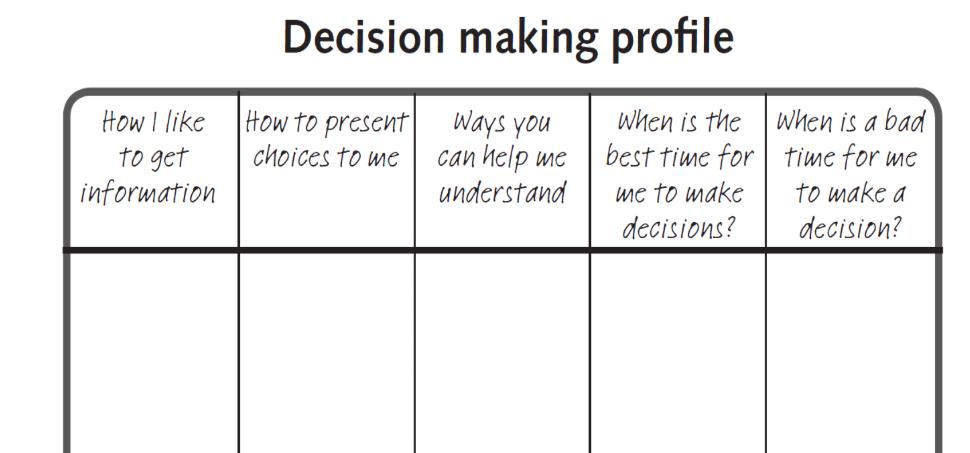 Decision Making Profile