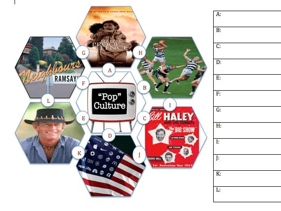 Australian Pop Culture Hexagon Worksheet By Kellyeyechase