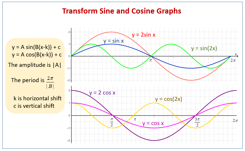 Transforming Sine And Cosine Graphs (examples, Solutions