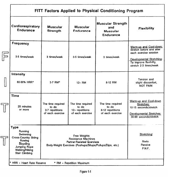 Fitt Principle Worksheet