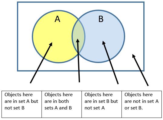 Venn Diagram Worksheets 3rd Grade