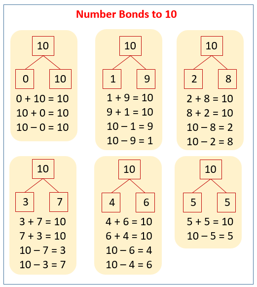 Number Bonds To 10 (solutions, Examples, Songs, Videos, Worksheets